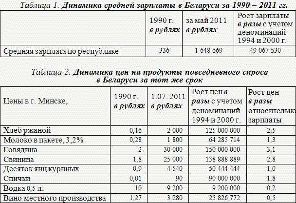 Динамика средней зарплаты в Беларуси за 1990-2011г.г.
